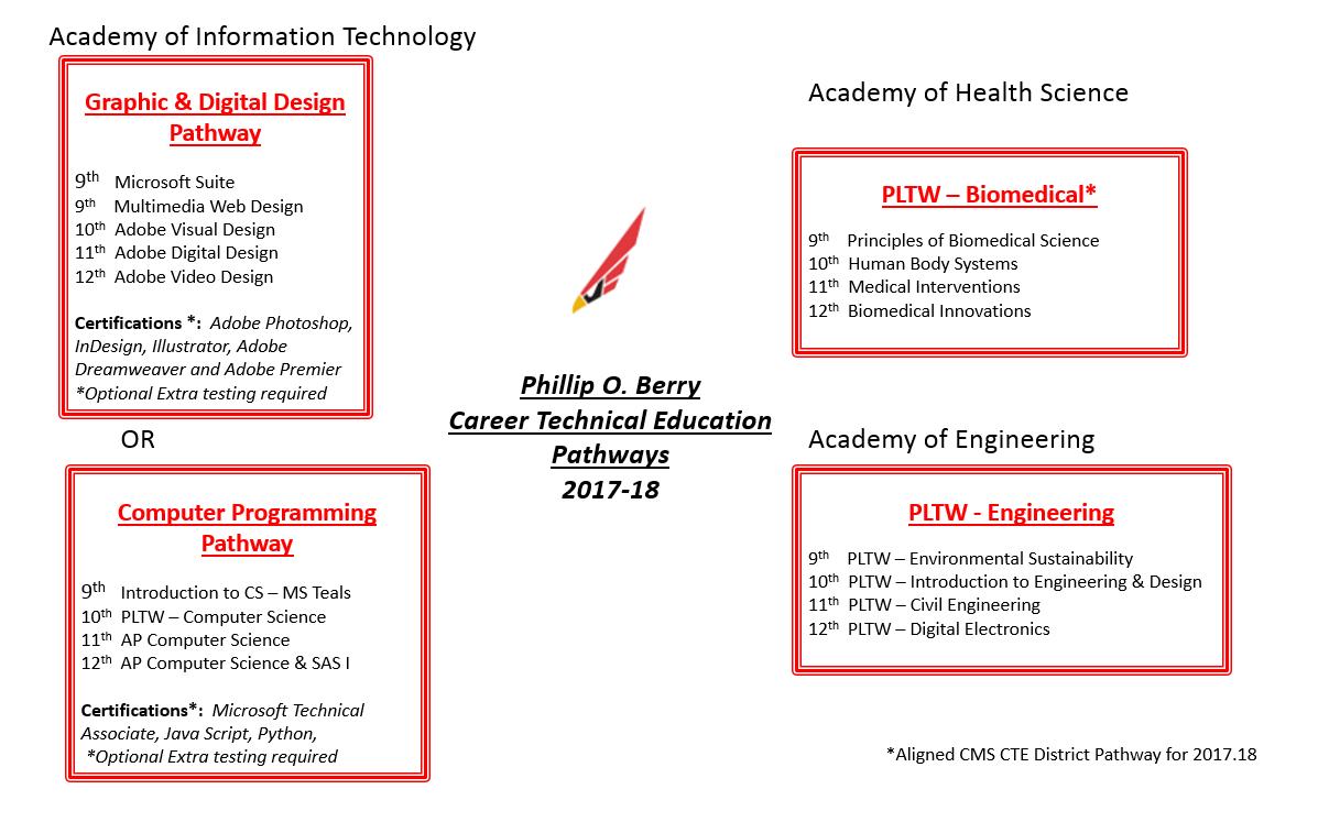 Career Technology Education Naf Academies